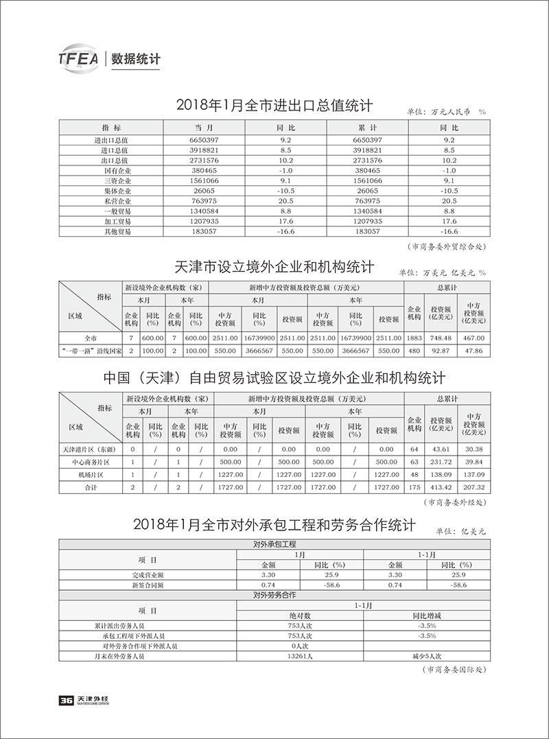 《天津外经》2018-数据统计1-1.jpg
