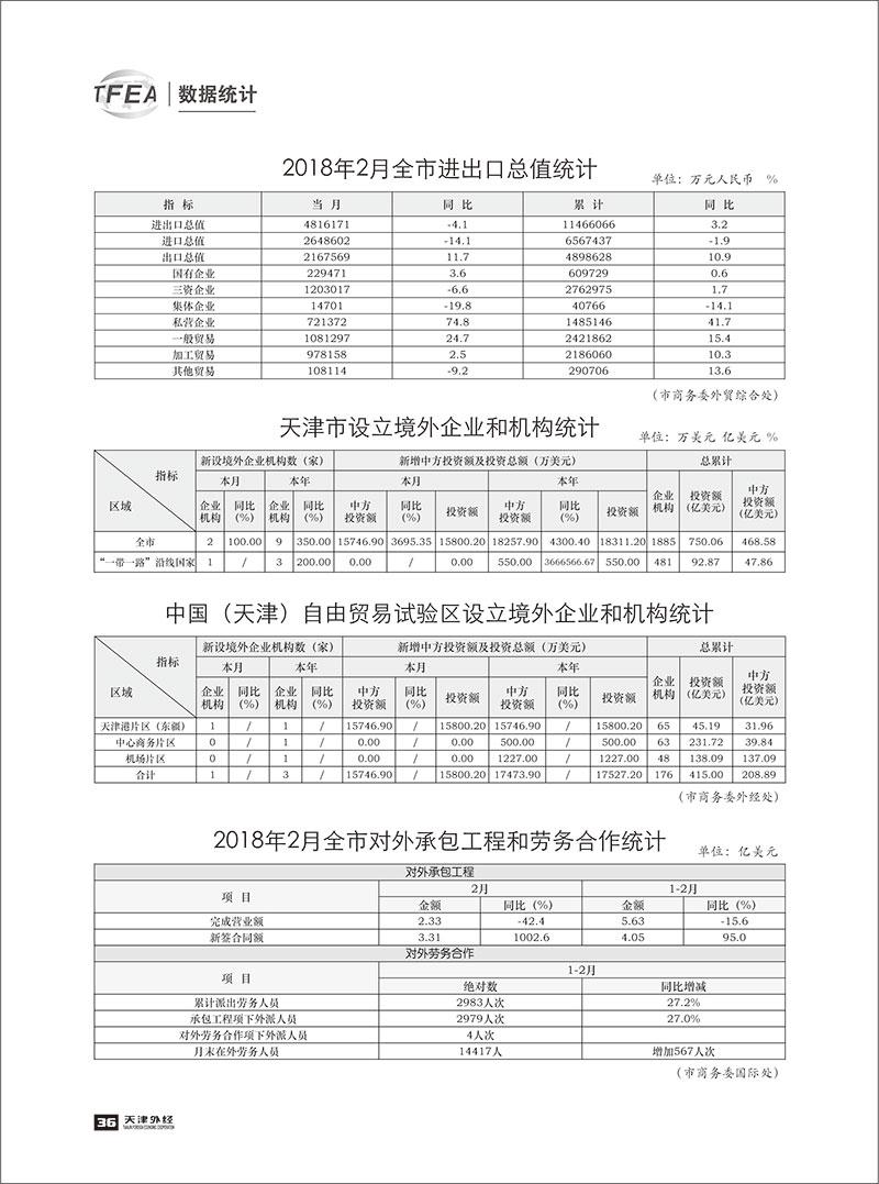 《天津外经》2018-数据统计2-1.jpg