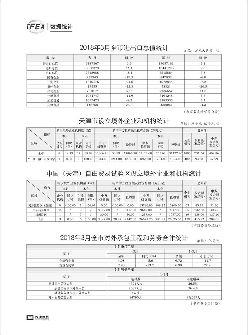 《天津外经》2018-数据统计3-1.jpg