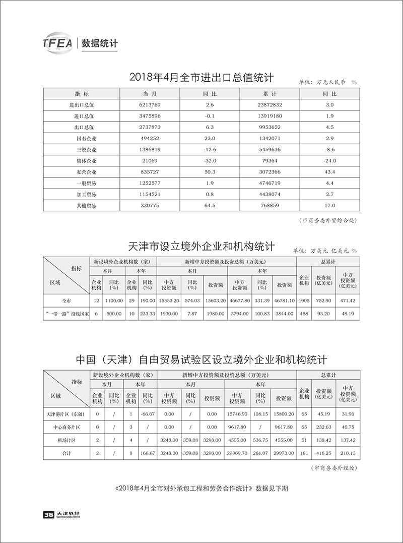 《天津外经》2018-数据统计4-1.jpg