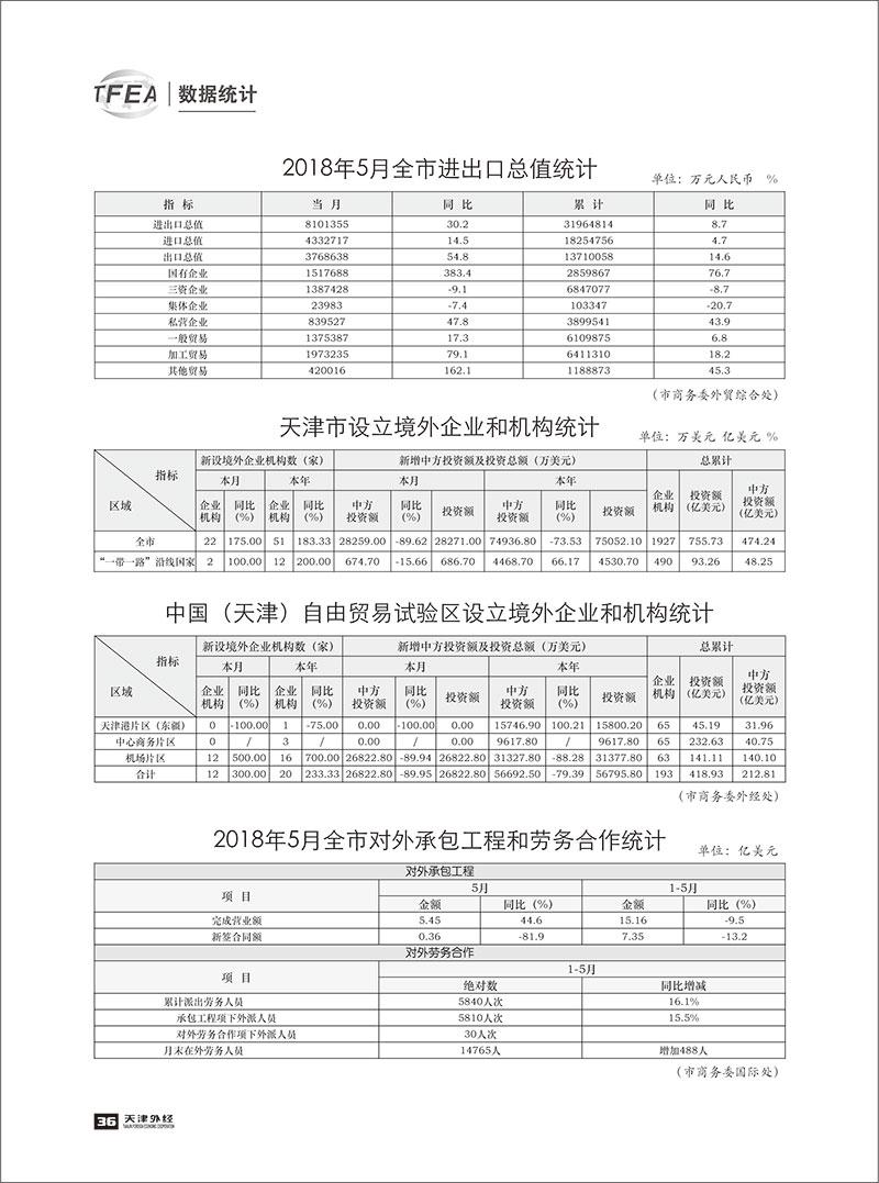 《天津外经》2018-数据统计5-1.jpg