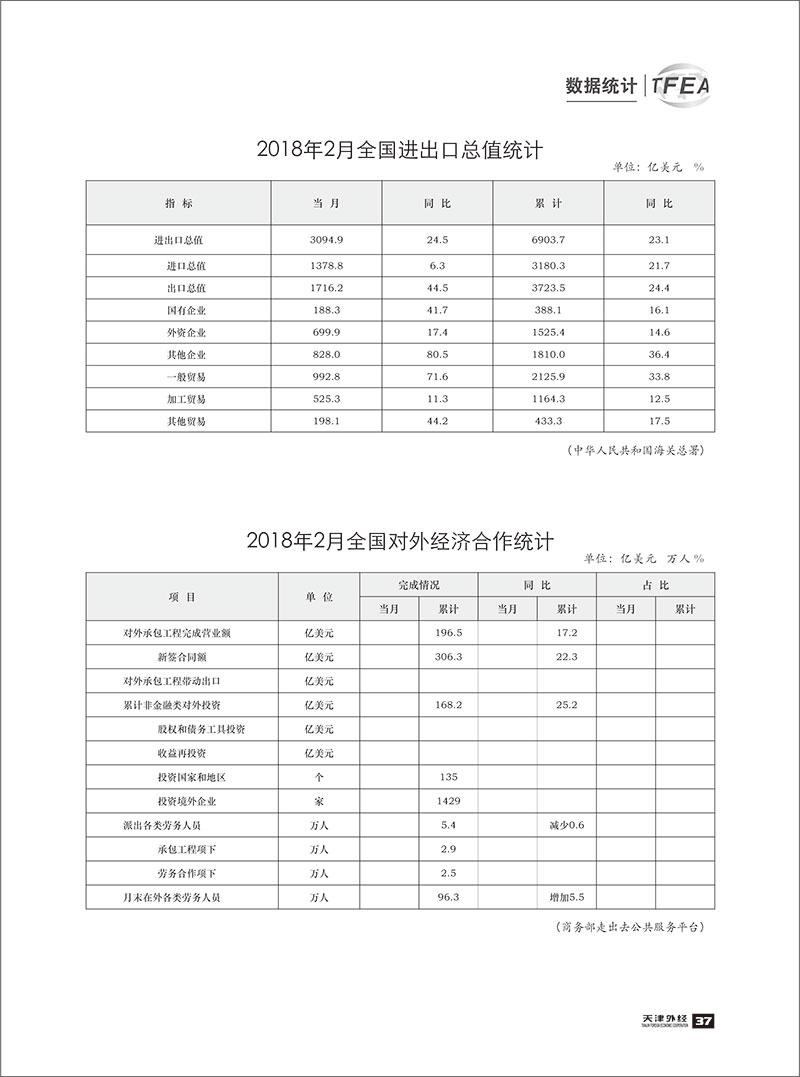 《天津外经》2018-数据统计2-2.jpg