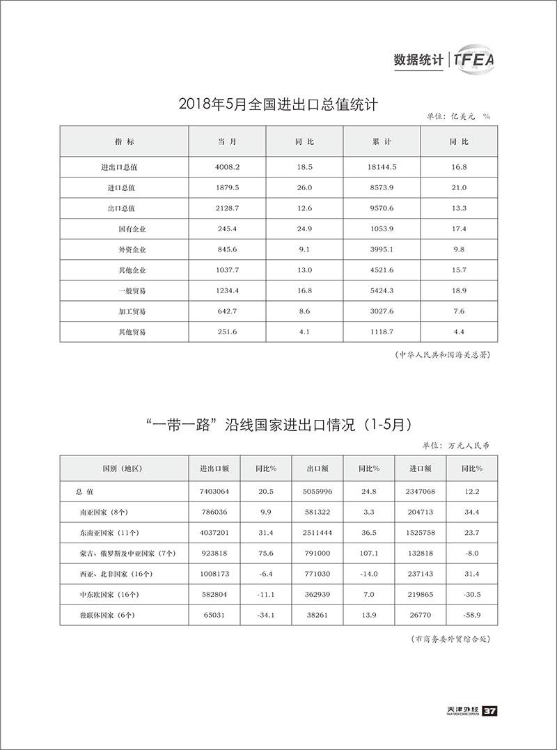 《天津外经》2018-数据统计5-2.jpg